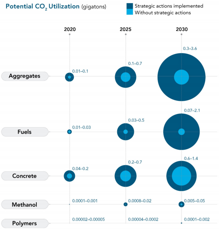 Potential CO2 utilization in gigatons for aggregates, fuels, concrete, methanol, and polymers