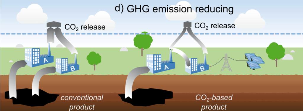 GHG or carbon emission reducing if emissions less than conventional product system but still positive overall