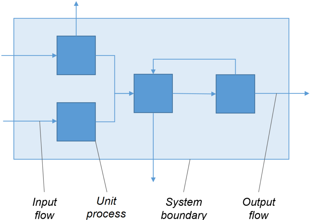 Unit processes in an LCA system with input flows entering and output flows leaving system boundary