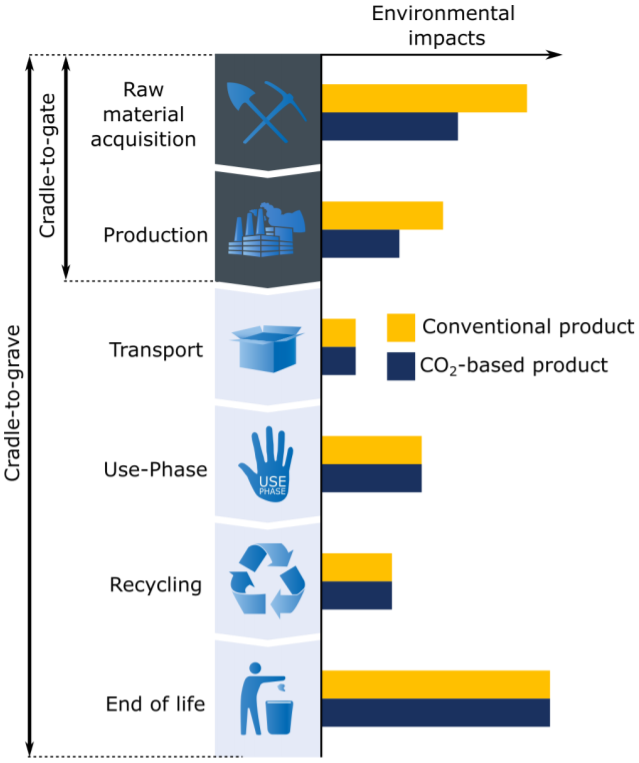 Sideways bar graph showing similar impacts after a product's production if it's an exact substitute of a conventional product