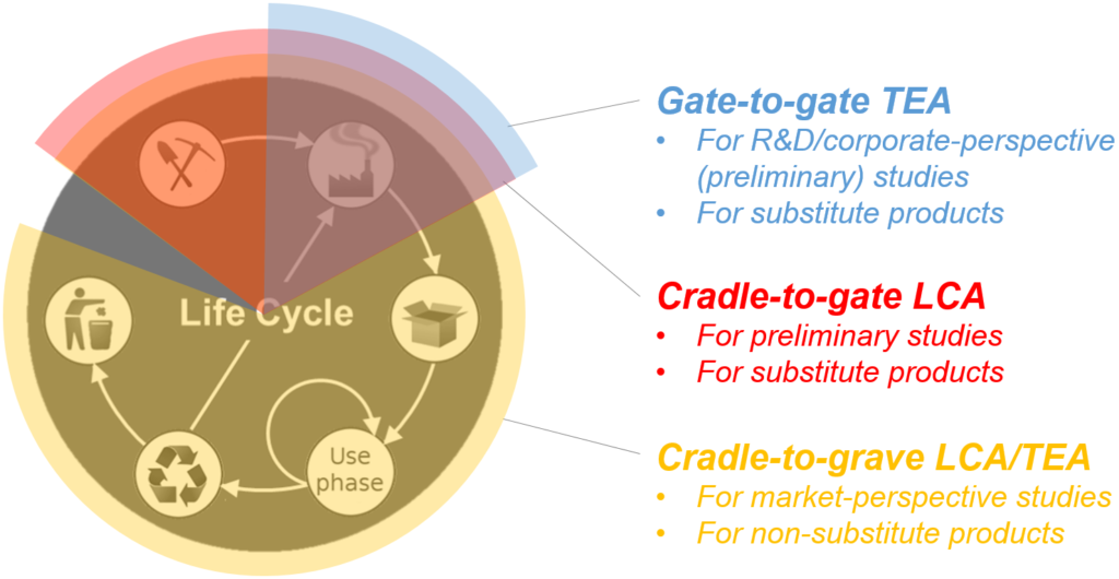 System boundaries possibilities: gate-to-gate common for TEA, cradle-to-gate for LCA of substitutes, cradle-to-grave for non-substitutes