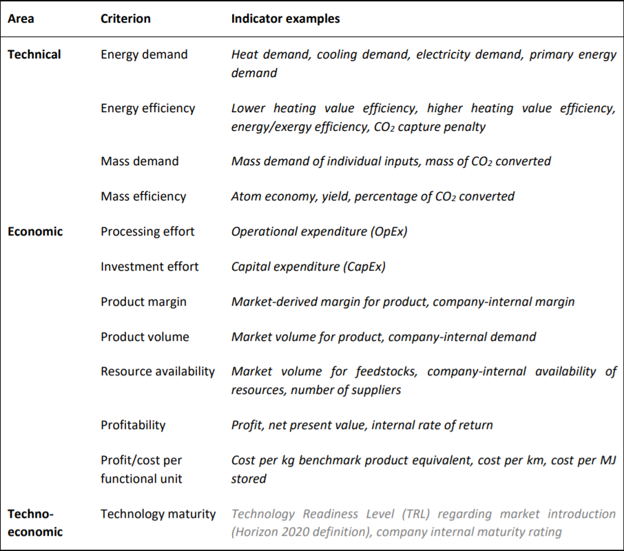 Some possible TEA indicators: energy- and mass-related for technical and profit- and investment-related for economic