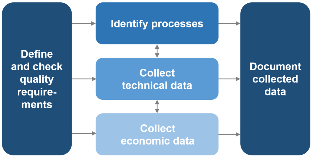 Inventory data collection process: define quality requirements, ID processes, collect technical and economic data, then document data