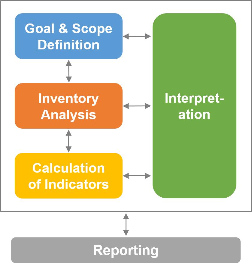 Techno-economic assessment framework including goal, scope, calculation of indicators, interpretation, and reporting
