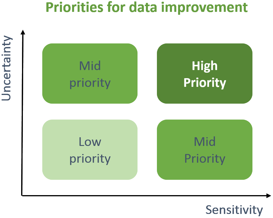 Priorities for data improvement: high for very uncertain data that results are sensitive to; low for certain data that results are not sensitive to