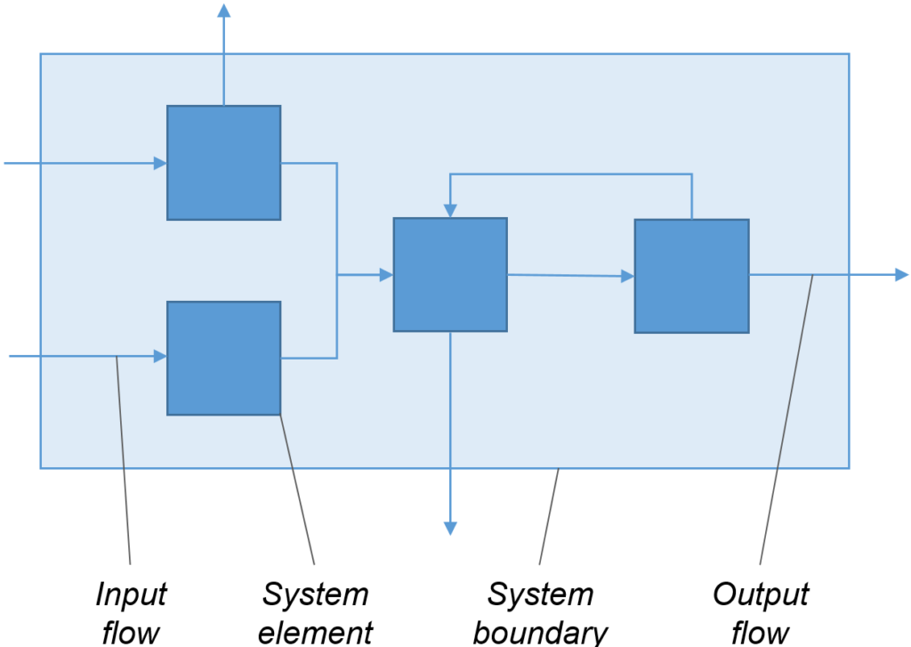 System elements in a TEA system with input flows entering and output flows leaving system boundary