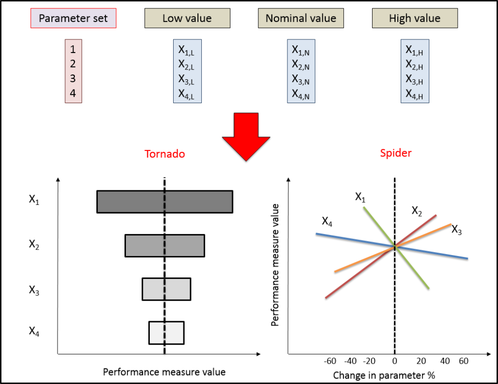 Use of tornado diagram and spider chart to visualize sensitivity analysis and how varying multiple parameters affects outputs and indicators