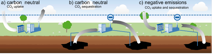 Carbon neutrality from releasing as much CO2 as removing. Negative emissions from sequestering more atmospheric carbon than releasing