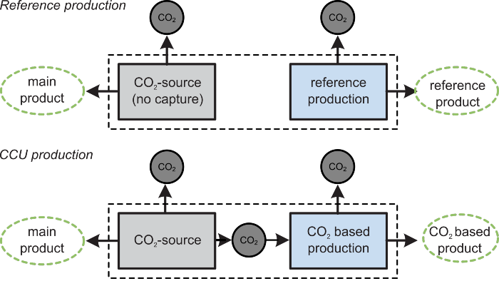 Reference production vs. CCU production showing need to consider main product production in system boundary expansion